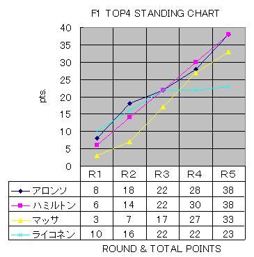 積算pts.グラフ